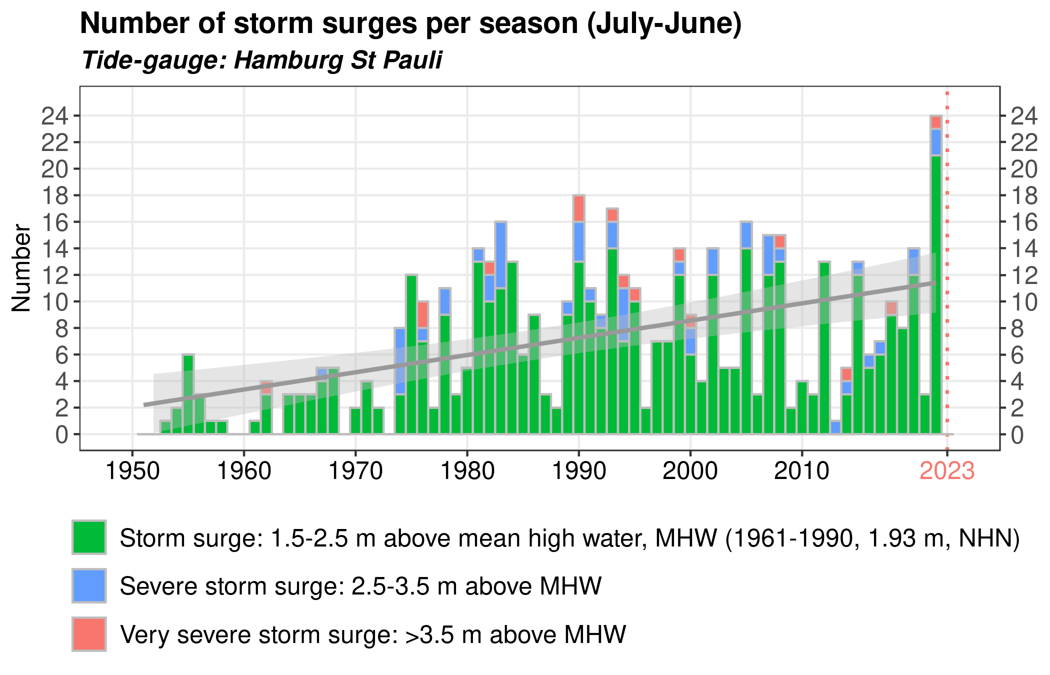 Storm Surge Frequency