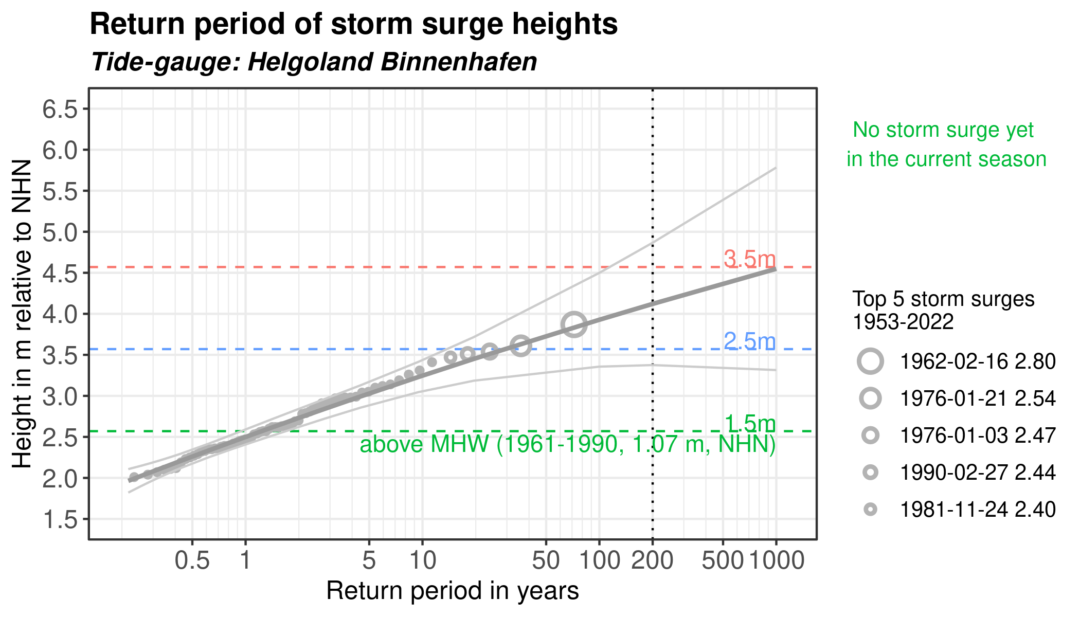 Storm Surge Height